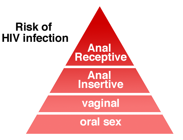 Risk of HIV infection: Anal Receptive > Ana Insertive > vaginal > oral sex