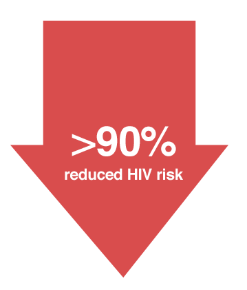 90% reduced HIV Risk