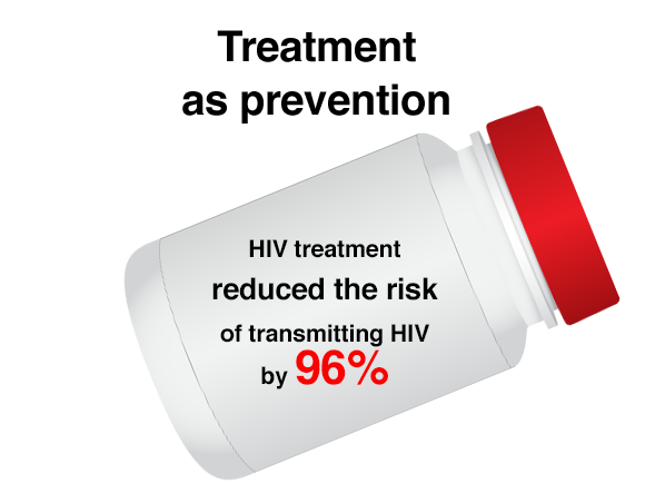 Treatment as prevention, HIV treatment reduced the risk of transmitting HIV by 96%